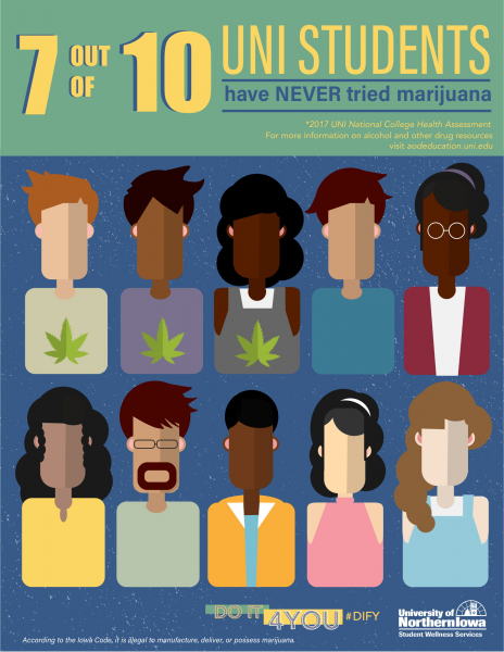 7 out of 10 UNI students have NEVER tried marijuana